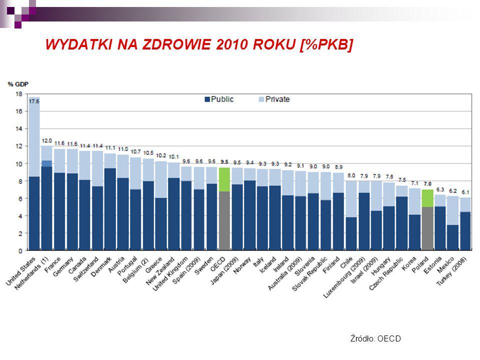 WYDATKI NA ZDROWIE 2010 ROKU [%PKB]